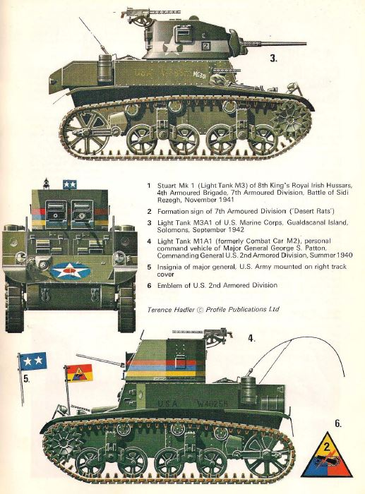 Profile AFV Armored Fighting Vehicles