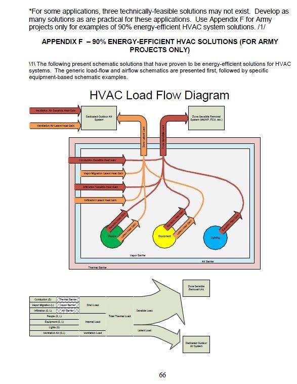 Hvac Technician Training Class Learn Heating Amp Air